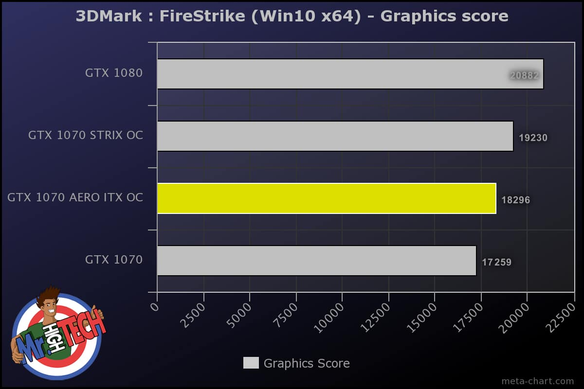 GTX 1070 AERO ITX